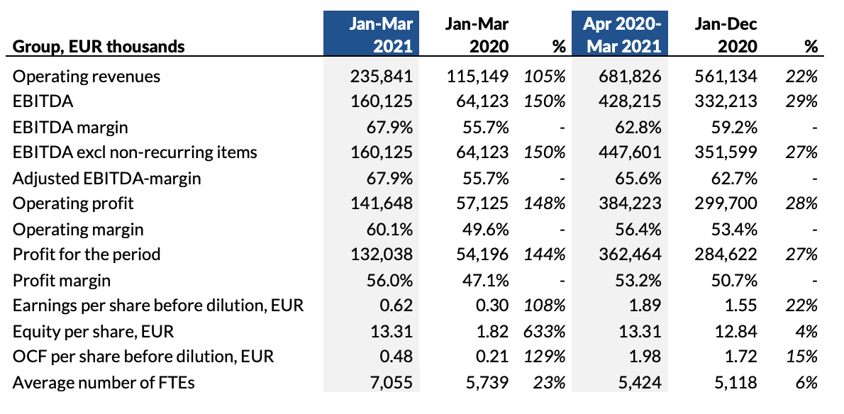 Financial table with Evolution results for January-March 2021