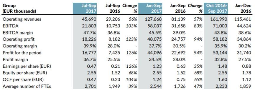 Interim Report Jan-Sept 2017 Graph