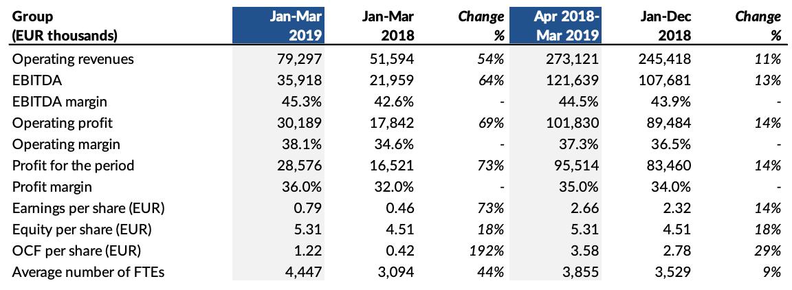 Summary of First Quarter Jan-Mar 2019