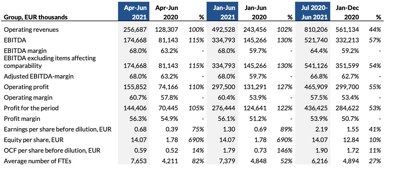 Interim Report January-June 2021 Financials